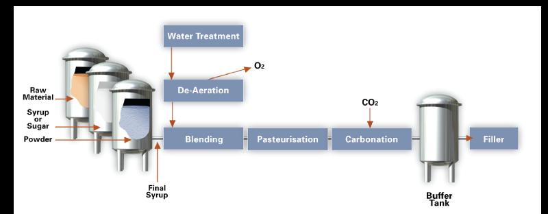 water-beverage-industry-16