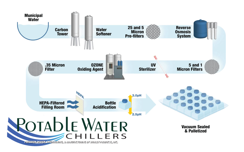 Different Types Of Water Softeners Variety of Way to have Potable Water Treated