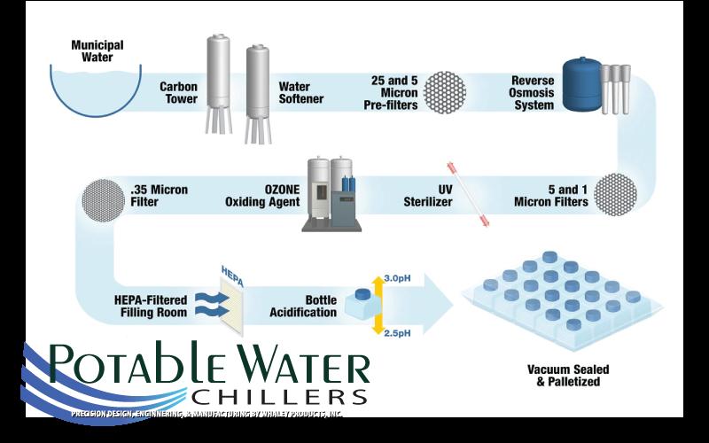 potablewaterchillers-treated-water-04